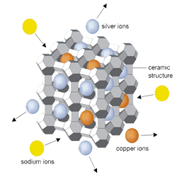 zeolite antimicrobial agent